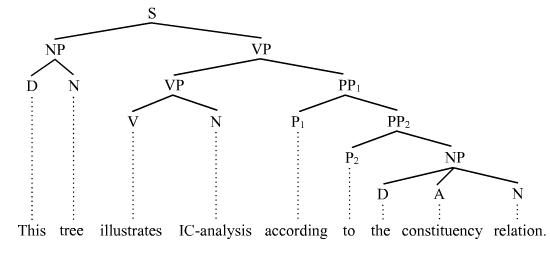Ic analysis easy english lessons tree structure 1 ccuart Choice Image